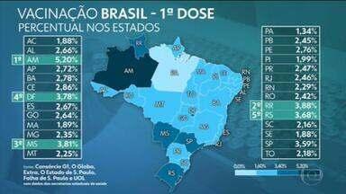 Brasil já aplicou ao menos uma dose de vacina em mais de 5,98 milhões, aponta consórcio de veículos de imprensa - Levantamento junto a secretarias de Saúde aponta que 5.982.640 pessoas tomaram a primeira dose e 1.269.005 a segunda, num total de 7,25 milhões aplicadas. G1, O Globo, Extra, Estadão, Folha e UOL divulgam diariamente os dados de imunização no país.