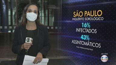 De acordo com pesquisa, 16% dos moradores de SP já tiveram Covid - Segundo dados de um inquérito sorológico, 16% dos moradores da cidade de São Paulo já tiveram Covid-19. Desse total, 43% não apresentaram sintomas. A ocupação nos hospitais da capital já é a maior desde o início da pandemia.