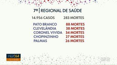 Quinze mil casos de Covid-19 foram confirmados pela 7ª Regional de Saúde de Pato Branco - A Regional atende 15 cidades.