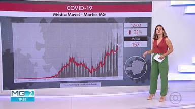 Estado tem recorde de média móvel de mortes por coronavírus - Minas registrou o terceiro maior número de casos em 24 horas desde o início da pandemia. Foram 9.912 novos registros de infectados em apenas um dia.