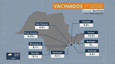 Confira o número de pessoas vacinadas contra a Covid-19 na Baixada Santista - Santos vacinou mais de 14% da população.