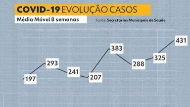 Destaques do G1: sem atualização de Mogi, Alto Tietê tem 24 mortes por Covid-19 - Cidade alegou problemas sistêmicos e, por isso, não enviou dados.