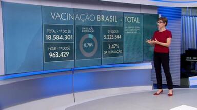 963.429 pessoas receberam a primeira dose da vacina contra a Covid-19 nesta quinta-feira - Foi o dia com mais vacinas aplicada até agora. 8,78% já receberam a primeira dose.