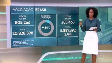 Em 24 horas, Brasil vacinou 1.090.729, somando 1ª e 2ª doses, o segundo maior registro desde o começo da campanha - Brasil aplicou ao menos uma dose de vacina em 20,8 milhões, aponta consórcio de veículos de imprensa. Levantamento junto a secretarias de Saúde aponta que 20.828.398 pessoas tomaram a primeira dose e 5.878.727 a segunda, num total de mais de 26,7 milhões de doses aplicadas. G1, 'O Globo', 'Extra', 'Estadão', 'Folha' e UOL divulgam diariamente os dados de imunização no país.