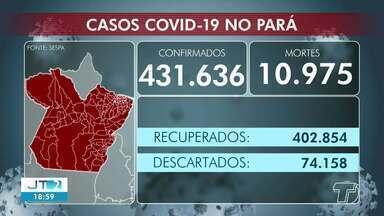 Acompanhe o número de casos da Covid-19 em Santarém e no Pará - Em todo o estado já são mais de 431 mil casos confirmados da doença.