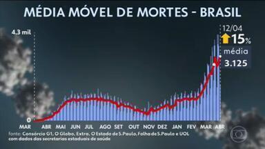 Brasil volta a bater recorde com pior média móvel de mortes por Covid: 3.125 óbitos por dia - País registrou 13.521.409 casos e 355.031 óbitos por Covid-19 desde o início da pandemia, segundo levantamento do consórcio de veículos de imprensa.
