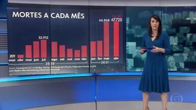 Abril é o pior mês desde o início da pandemia no Brasil - Em 24 dias, foram registradas 67.723 mortes, ultrapassando as 66.868 no mês passado. Somente neste sábado (24), o país registrou 2.986 óbitos pela doença em 24 horas, totalizando 389.609.