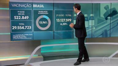 Brasil se aproxima de 30 milhões de vacinados com a 1ª dose - 29.554.723 pessoas tomaram a 1ª dose e 13.127.599 receberam a 2ª.