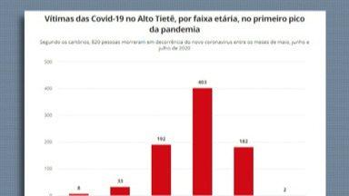 Destaques do G1: Covid-19 faz mais vítimas jovens no Alto Tietê durante segunda onda - O levantamento foi feito com dados da Associação de Registradores de Pessoas Naturais (Arpen).
