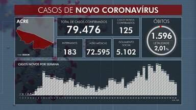 Acre tem quase 79,5 mil infectados pela Covid-19 nesta segunda-feira (10) - Acre tem quase 79,5 mil infectados pela Covid-19 nesta segunda-feira (10)