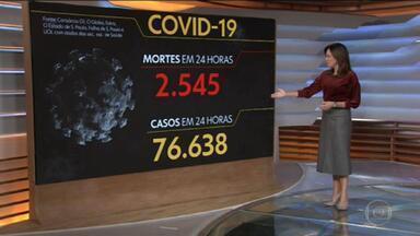 Brasil supera 428 mil mortos pelo Coronavírus - Em 24 horas foram mais 2.545 vítimas.