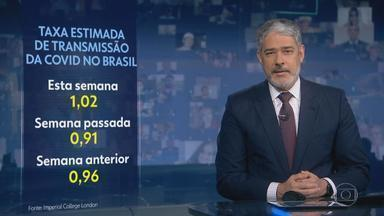 Taxa de transmissão da Covid no Brasil sobe para 1,02 - Segundo Imperial College de Londres, cada 100 pessoas infectadas passam o vírus para outras 102.