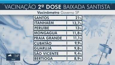 Confira o número de pessoas vacinadas contra a Covid-19 na Baixada Santista - Cidades da região seguem imunizando grupos prioritários contra a doença.