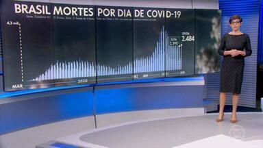 Brasil registra 2.484 mortes por covid nesta quarta-feira - Média de mortes está em 1.727 óbitos diários.