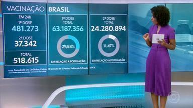 Somando as duas doses, Brasil aplicou 87,4 milhões de vacinas contra Covid-19 - Levantamento do consórcio de imprensa junto a secretarias de Saúde aponta que 63.187.356 pessoas tomaram a primeira dose e 24.280.894 a segunda