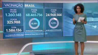Vacinação no Brasil: 11,79% tomaram as duas doses de vacinas contra a Covid e estão totalmente imunizados - Levantamento do consórcio de imprensa junto a secretarias de Saúde aponta que 68.465.736 pessoas tomaram a primeira dose e 24.968.144 a segunda, num total de mais de 93,4 milhões de doses aplicadas