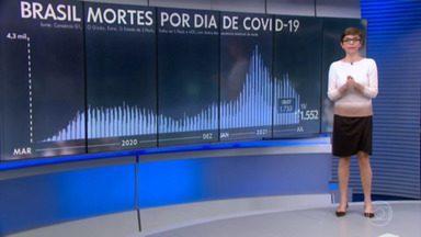 Brasil registra 1.552 mortes por Covid em 24 horas - São 539.050 óbitos desde o início da pandemia. A média móvel de mortes está em 1.244.