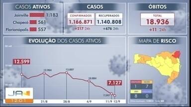 Confira os números da pandemia da Covid-19 em SC - Confira os números da pandemia da Covid-19 em SC