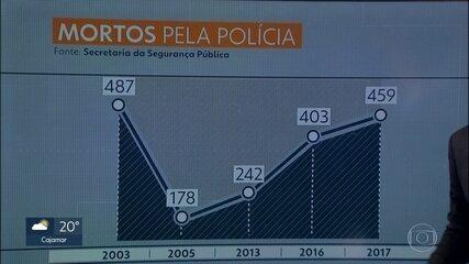 Número de pessoas mortas por policiais no 1º semestre do ano em SP é o maior desde 2003