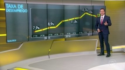 Taxa de desemprego volta a cair e atinge o menor índice deste ano