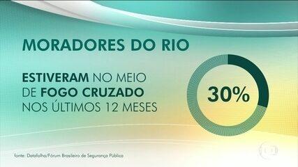 Pesquisa revela que 30% dos cariocas ficaram no meio de tiroteio nos últimos 12 meses
