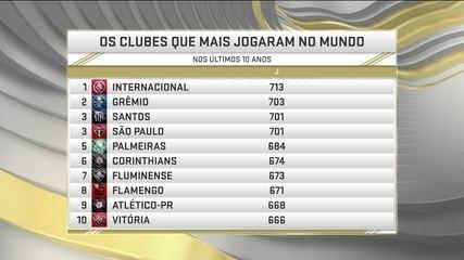 Estudo revela quais clubes que mais jogam no mundo, brasileiros lideram