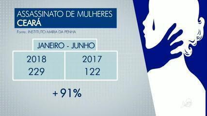 Cresce o número de assassinato de mulheres no Ceará