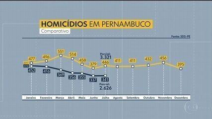Secretaria de Defesa Social aponta queda no número de assassinatos em Pernambuco