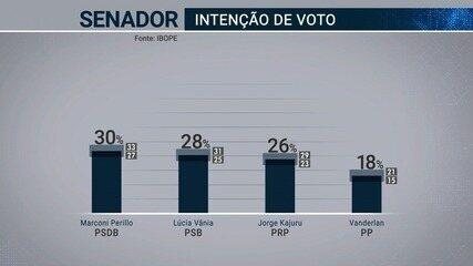 Pesquisa Ibope para o Senado: Marconi Perillo, 30%; Lúcia Vânia, 28%; Jorge Kajuru, 26%
