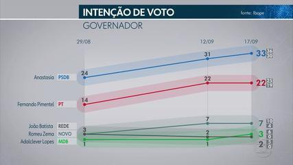 Pesquisa Ibope em Minas Gerais: Anastasia, 33%; Pimentel, 22%