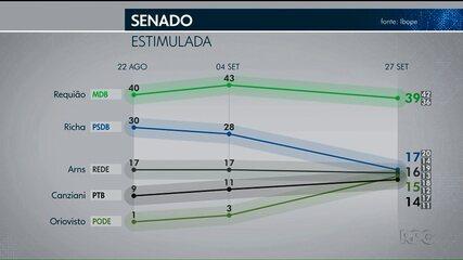Pesquisa Ibope para o Senado: Requião, 39%; Richa, 17%, Arns, 16%; Oriovisto, 15