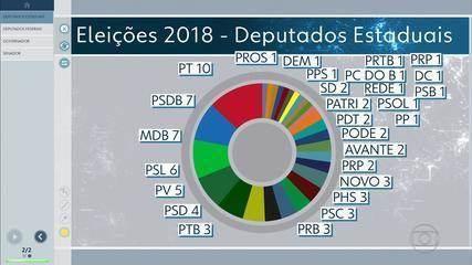 Mauro Tramonte (PRB) é o mais bem votado de 77 deputados estaduais por MG