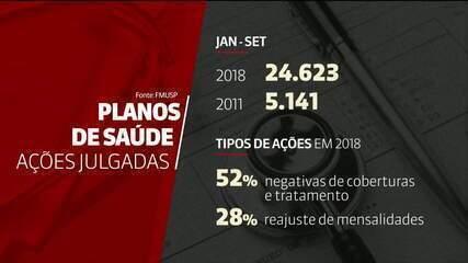 TJ-SP julgou mais de 24 mil ações contra planos de saúde em 2018