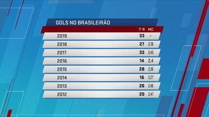 News compara quantidade de gols da primeira rodada do Campeonato Brasileiro de pontos corridos