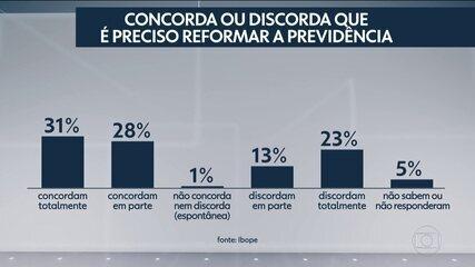 Ibope revela que maioria concorda que reforma da Previdência é necessária