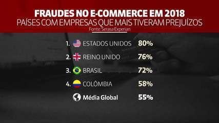 Brasil é o 3º em ranking de prejuízos com fraude virtual