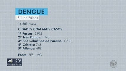 Três Pontas ultrapassa São Sebastião do Paraíso em número de casos de dengue