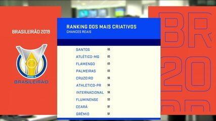 Espião Estatístico: Ranking dos times mais criativos no Brasileirão 2019