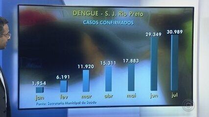 Rio Preto tem mais de 30 mil casos confirmados de dengue neste ano
