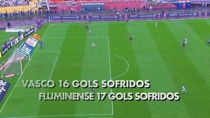 Espião Estatístico mostra equilíbrio nos números de Vasco e Fluminense