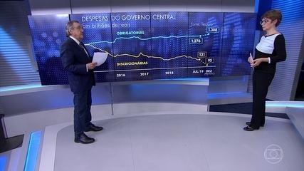 Carlos Alberto Sardenberg explica porque as contas do Governo estão estranguladas