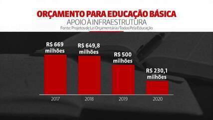Verba para infraestrutura na educação vai sofrer corte de 54%
