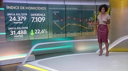 Brasil tem queda de 22% no número de mortes violentas no 1º semestre