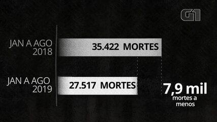 Assassinatos caem 22% nos primeiros oito meses no Brasil