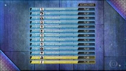 Confira como ficou o ranking entre os participantes