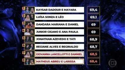 Confira a classificação geral do 'Dança dos famosos'!