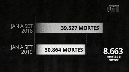 Brasil tem queda de 22% no número de assassinatos em 9 meses, revela Monitor da Violência