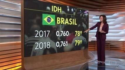 ONU divulga ranking do Índice de Desenvolvimento Humano; Brasil ocupa a 79ª posição