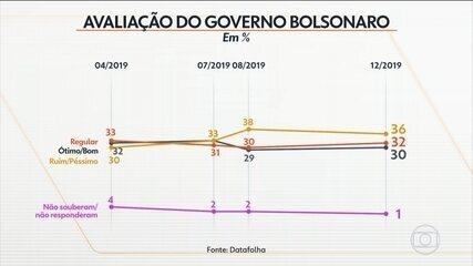 Datafolha divulga pesquisa sobre avaliação do governo de Jair Bolsonaro