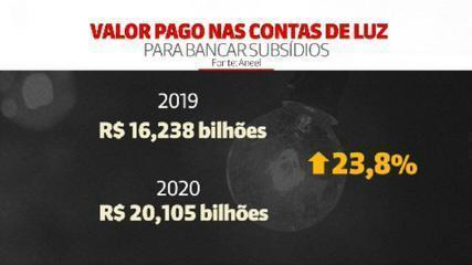 Clientes pagarão R$ 20 bilhões em subsídios nas contas de luz em 2020